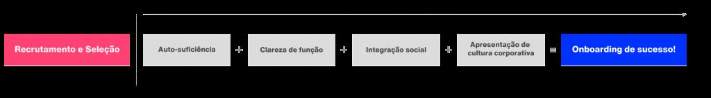 integracao-na-empresa